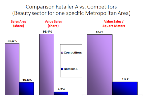 Retailer-vs-Competition analysis
